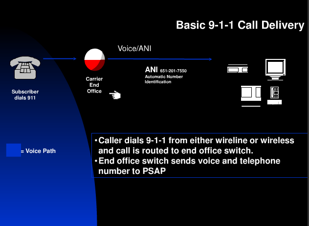 Basics of 9-1-1 Call in USA
