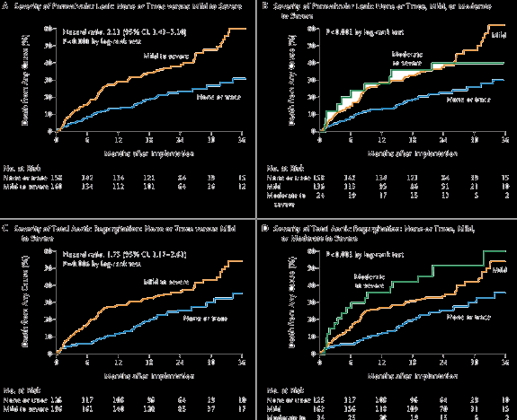 Two-Year Outcomes after Aortic-Valve