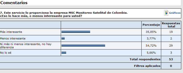 MARKETING MSC MONITOREO SATELITAL DE COLOMBIA 118 4.2.