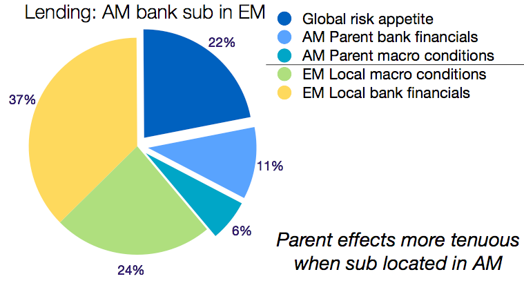 22 PAPERS AND PROCEEDINGS - REGIONAL SAFETY NETS AND THE IMF NOV 2012 Graph 7 Source: International Monetary Fund.