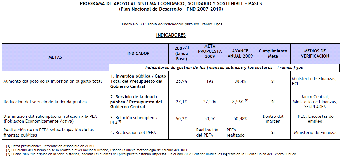 Second fixed instalment: 4m SENPLADES sent the informe de avance y cumplimiento de Indicadores on June 1, 2010.