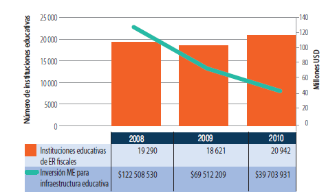 Figure 7 Trens in investments on educational infrastructures, 2008-2010 As illustrated in the table and based on the statistics of the Ministry of Finance for 2011, the accrued budget of the Ministry