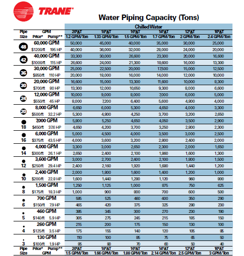 We then calculated the approximate pump pricing based on interpolated values from a pump/pipe size capacity chart in Figure 16, below, supplied by TRANE to our supervisor Urho. (Gonzal, P.