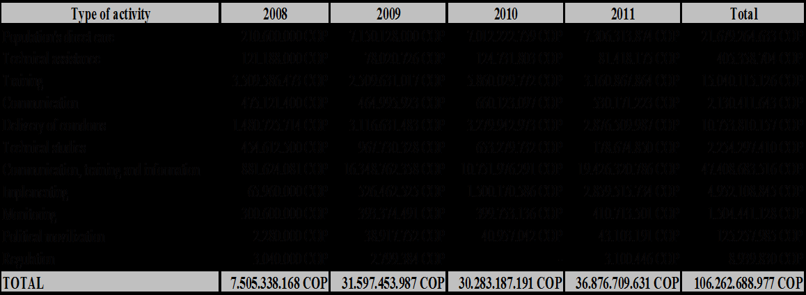 Table 2: PEN 2008-2011 Estimated Costs as per Axis Source: PEN 2008-2010, Table 4. Table 3: PEN 2008-2011 Estimated Costs as per Activity Groups Source: PEN 2008-2010, Table 6.