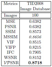 76 Advances in Computing Science VPSNR is implemented assuming the following features: Observation Distance, d=8h, where H is the height of a 512 512 image.