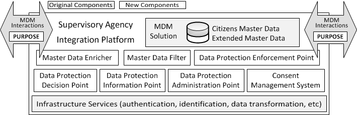 2. Protección de Datos Personales en MDM Motivación En el artículo Enforcing Data Protection Regulations within e-government Master Data Management Systems se proponen soluciones para monitorear y