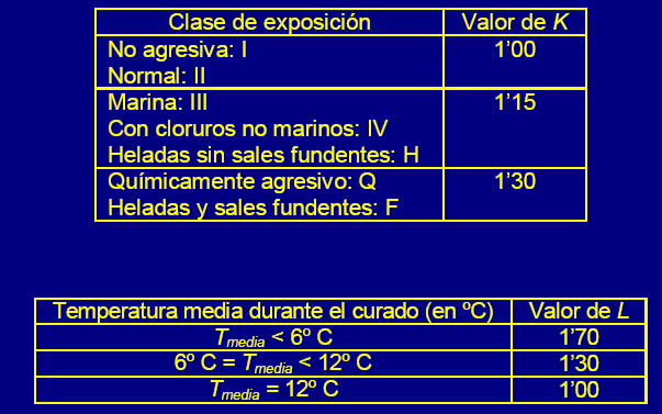 Tabla 9.4.2.- Determinación del valor del parámetro D 0.