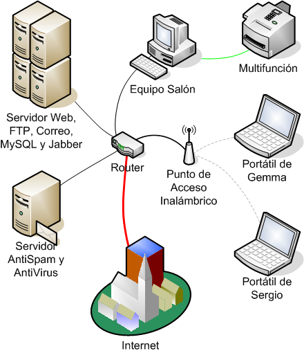 LAN Local area network Conectan