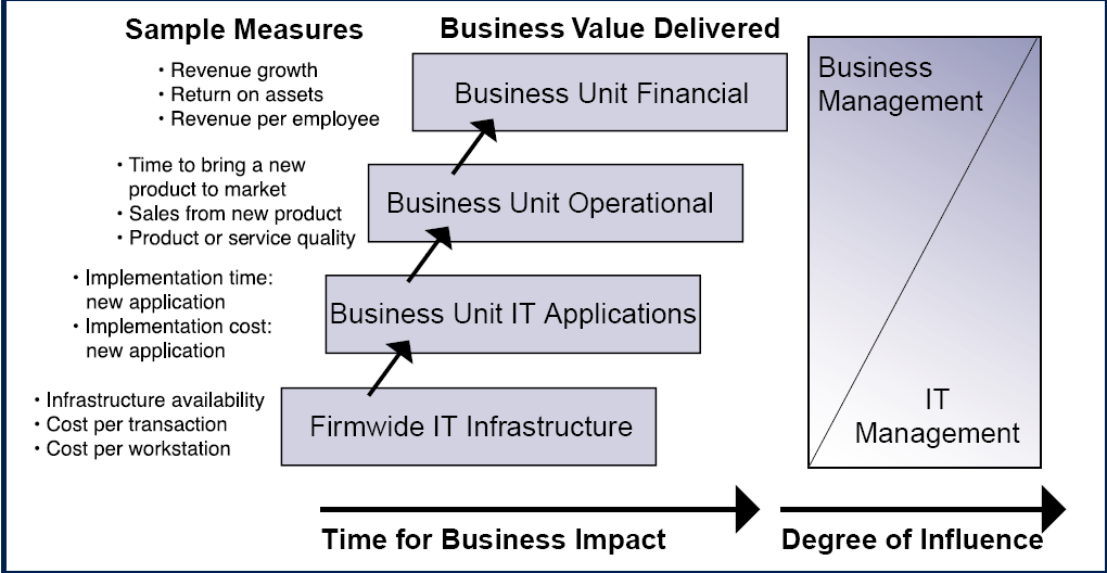 Business Value Hierarchy (Font Weill &