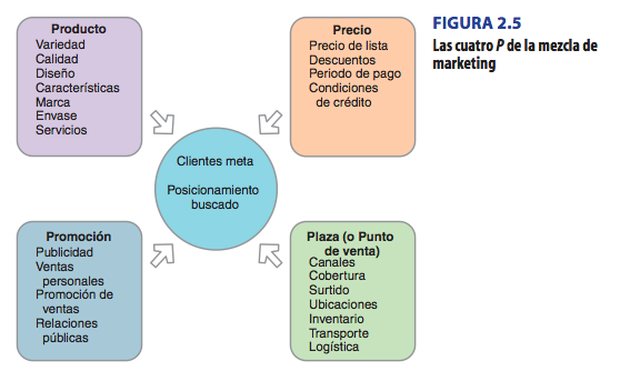 detalles de su mezcla de marketing, uno de los conceptos más importantes del marketing moderno.