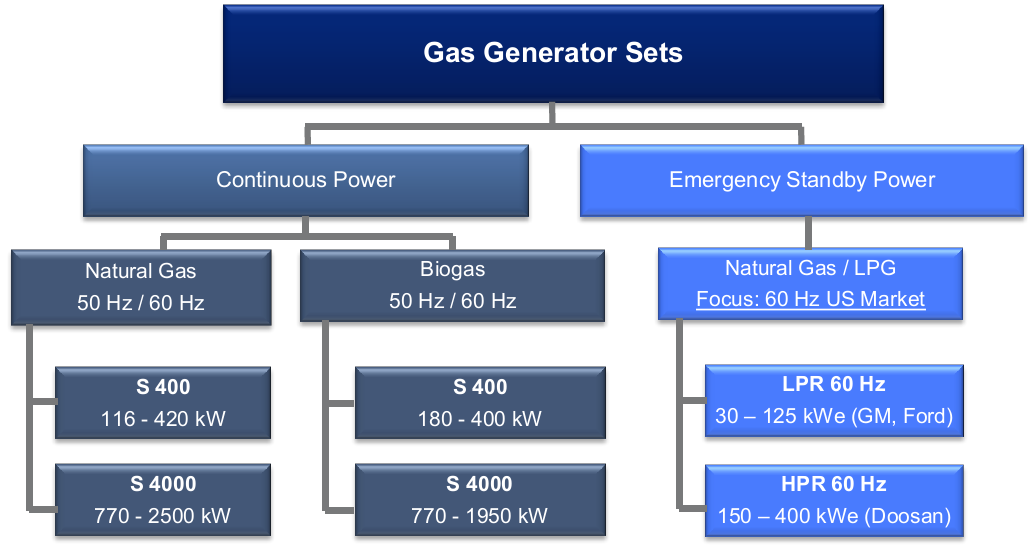 05. GAS GENERATOR SETS MTU 1500 rpm OVERVIEW EXISTING PORTFOLIO Page 5 / MTU Onsite