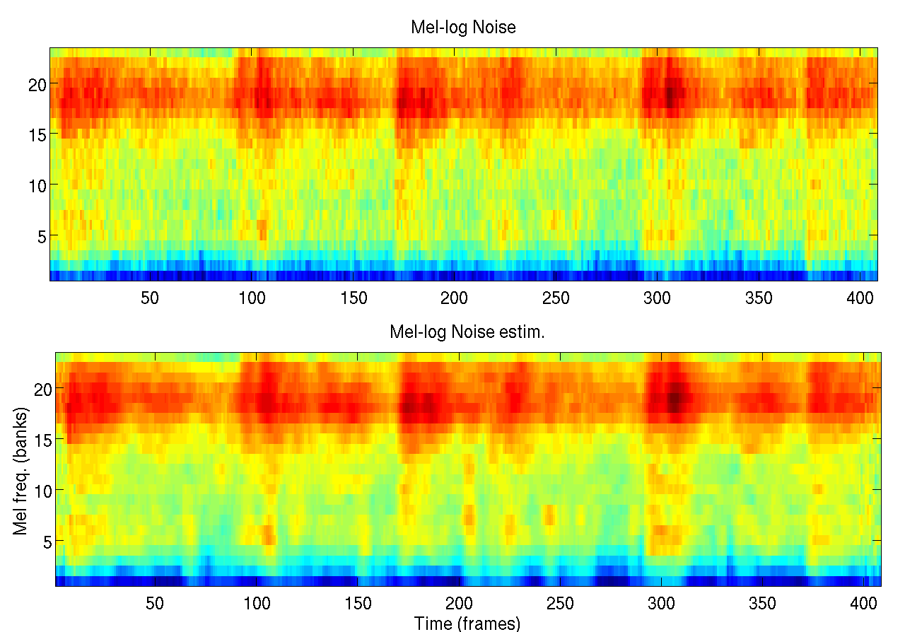 B. SUMMARY OF THE THESIS: PITCH-BASED TECHNIQUES FOR ROBUST SPEECH RECOGNITION Figura B.