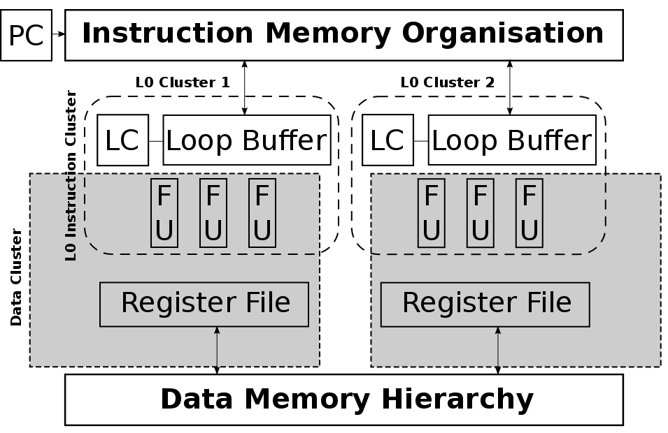 44 Chapter 2. Survey of Low-Energy Techniques for Instruction Memory Organisations in Embedded Systems (a) SMT-Based VLIW processor.