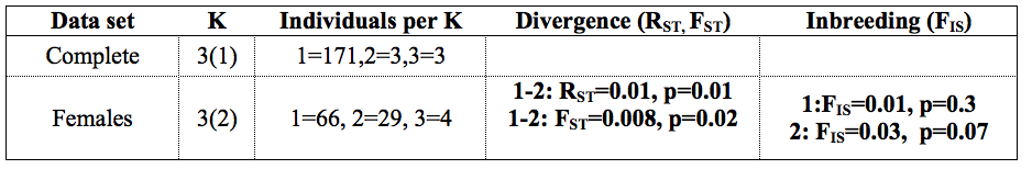 Table 3. Results of the fitting of the Bayesian clustering model with Geneland. K= number of inferred clusters; in brackets are the number of K with significant R ST and F IS close to zero.