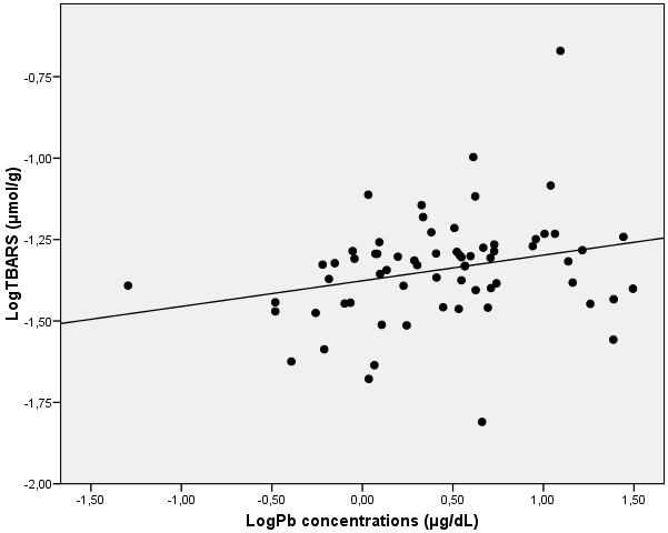 Lipid peroxidation TBARS levels were positively related with Hg concentrations (Table 25, Figure 20). The explanatory variables in the best model were age and Hg concentrations (X 2 =11.44, p=0.003).