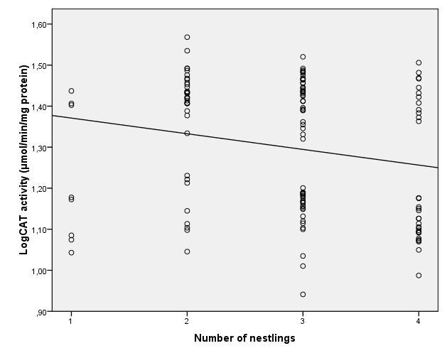 Figure 21. Relationship between number of nestlings and glutathione peroxidase activity (U/g protein) (r=-0.316, p<0.001, n=133) or catalase activity (µmol/min/mg protein) (r=-0.201, p=0.021, n=133).