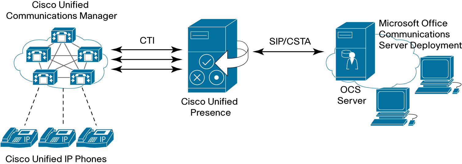 Cisco Unified Communications mode: En este modo, Cisco Unified Presence funciona como un servidor de presencia SIP / SIMPLE y soporta los clientes de Comunicaciones Unificadas de Cisco.