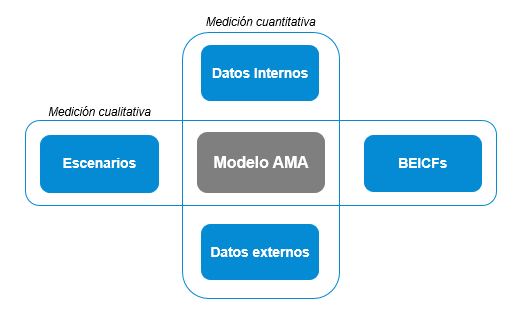 Operational Risk Measurement System (ORMS) Se define como el sistema, procesos y datos usados para medir el riesgo operacional de la Entidad con el objetivo de determinar el capital regulatorio por