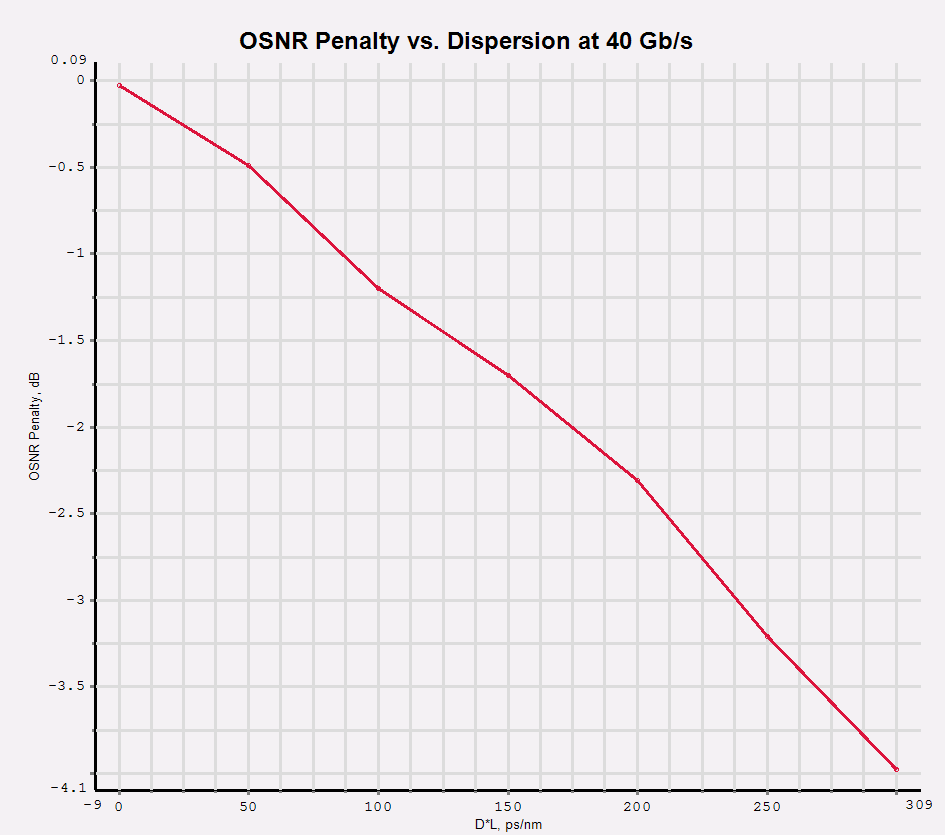 The following figure shows the OSNR penalty induced by Chromatic Dispersion measured in ps/nm.