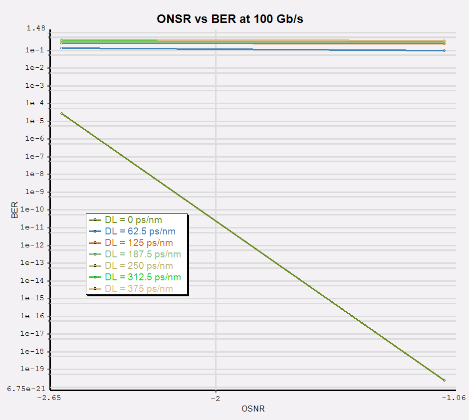 9.4.2.1.4 DPSK format at 100 Gb/s When increasing the bit rate, it becomes more crucial the dispersion on the overall performance of the system.