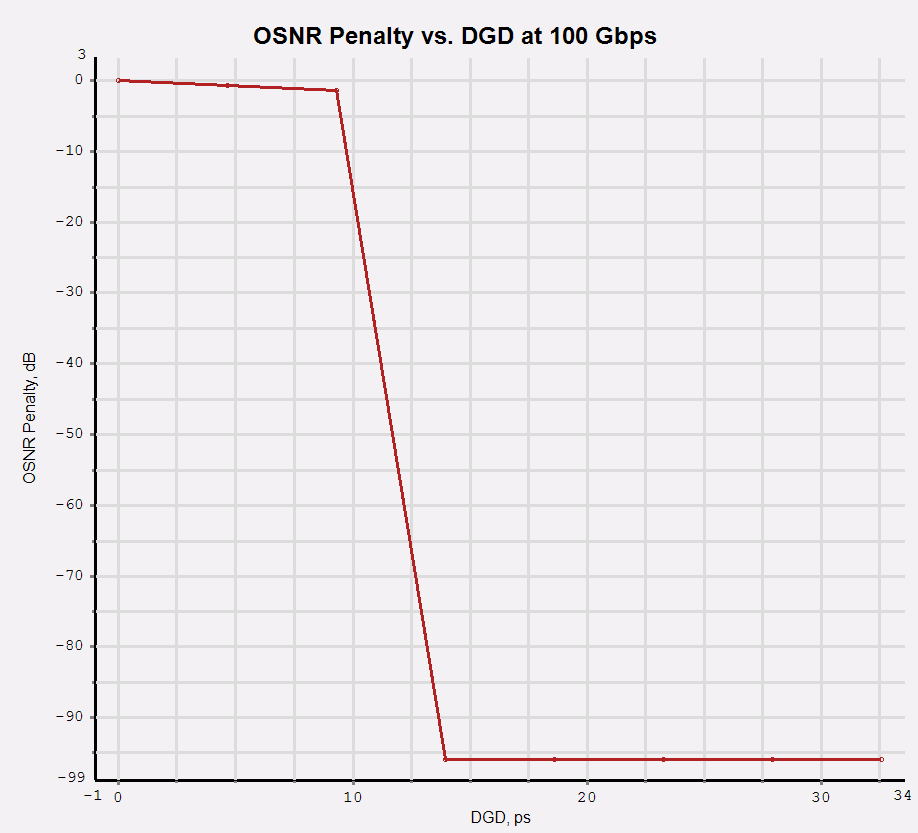 Keeping a close relation to what it was stated before; here we can observe the penalty induced by DGD at 100 Gbps.