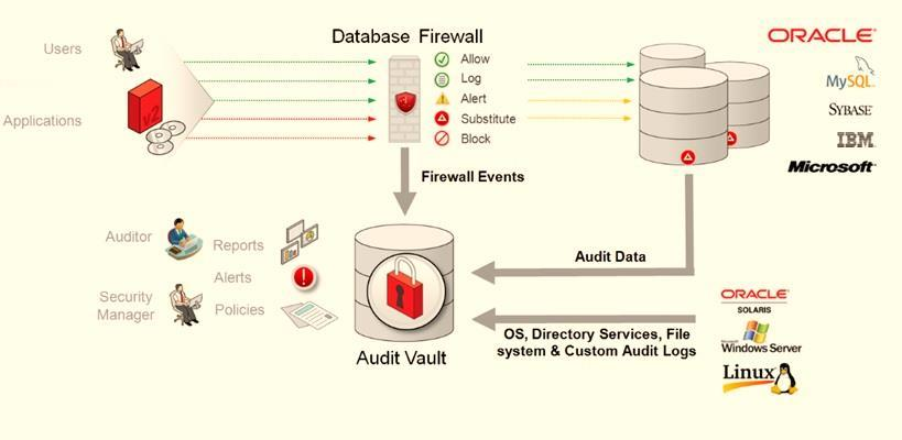 Audit Vault & Database Firewall Configurar y Supervisar Reportes de Auditoría Configurar DB EXTENDED ó XML EXTENDED y AUDIT_SYS_OPERATIONS Analizar Logs de Auditoría de Base de Datos y Alertar
