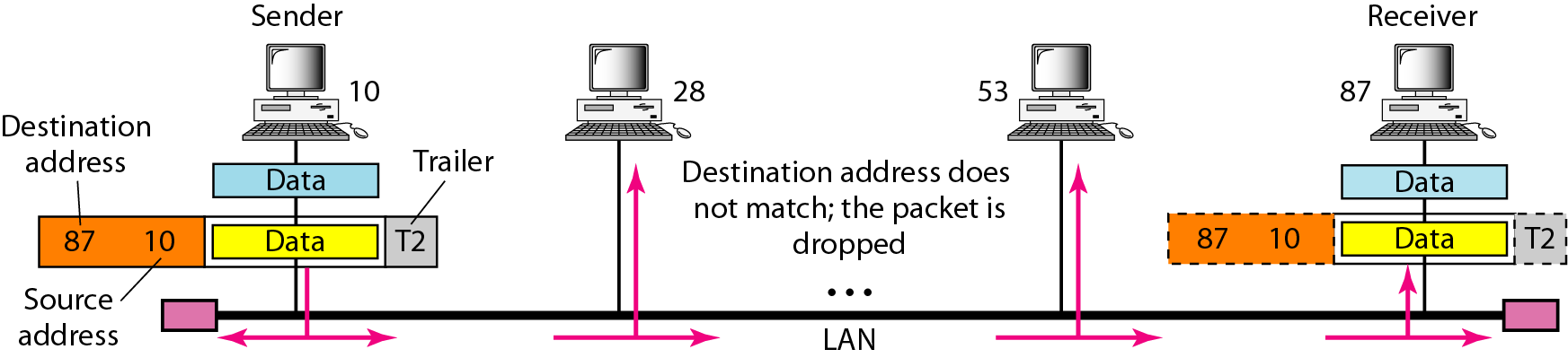 Direcciones físicas: LAN physical address