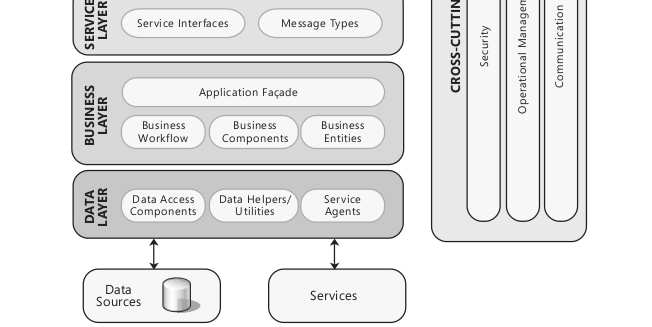 Microsoft Application Architecture Guide v2.