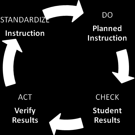 Figure 2 Plan, do, check, act cycle Figura 2 Ciclo planificar, hacer, verificar, actuar Model 1 applies when plan and act do not agree Modelo 1 aplica cuando el plan y la acción no concuerdan ACTUAR