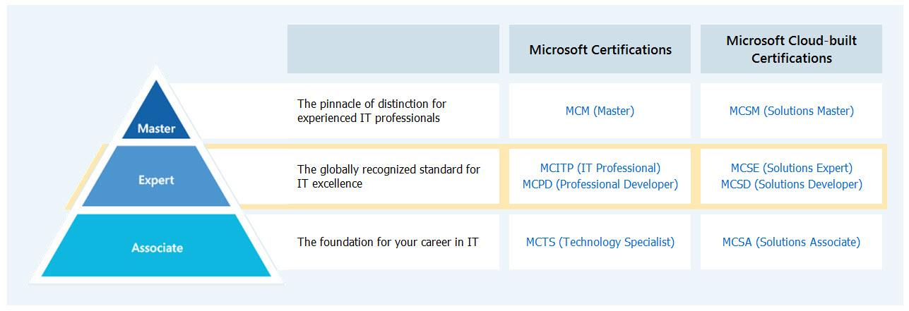 Microsoft Certified Solutions Expert Microsoft