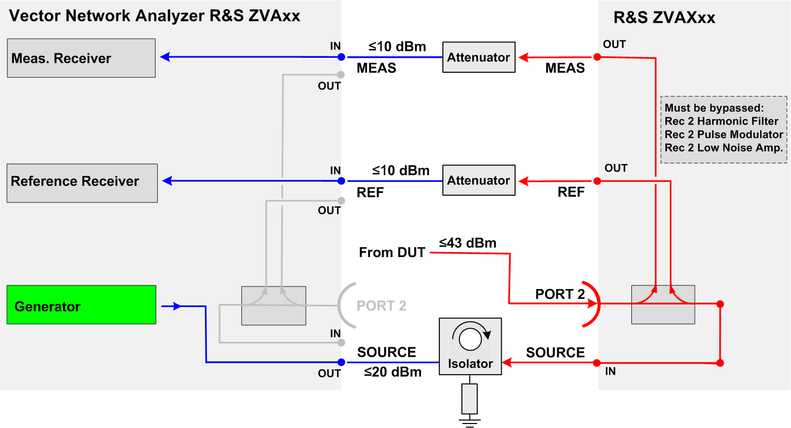 Preparing the Extension Unit for Use Front Panel Tour REF OUT (ZVAX) to REF IN (NWA). It may be necessary to loop an external attenuator (at least 22 db for 43 dbm max power) into this connection.