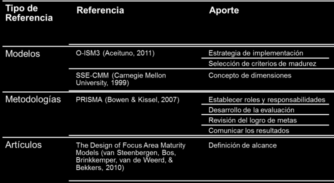 implementador se han seleccionado los siguientes: Open Information Security Management Maturity Model (O-ISM3) [3], Security Engineering Capability Maturity Model (SSE-CMM) [6].