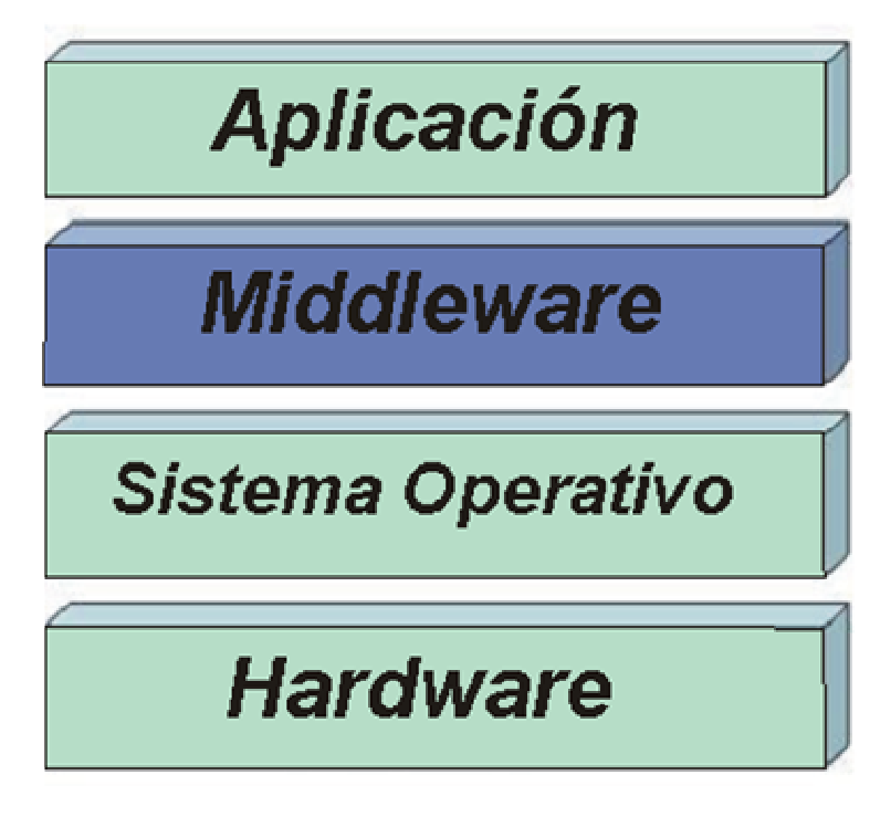 CAPÍTULO II: INTERACTIVIDAD EN TV DIGITAL 19 El middleware es una capa intermedia o API (Application Programming Interface) genérico, que permite el acceso a las aplicaciones y servicios interactivos