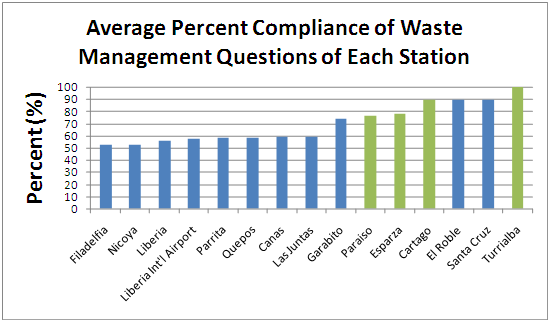 Figure 4: Average Percent Compliance of Waste Management Questions Emphasizing the Four Stations with Recycling Programs in Green Santa Cruz and El Roble do not recycle within their stations, but