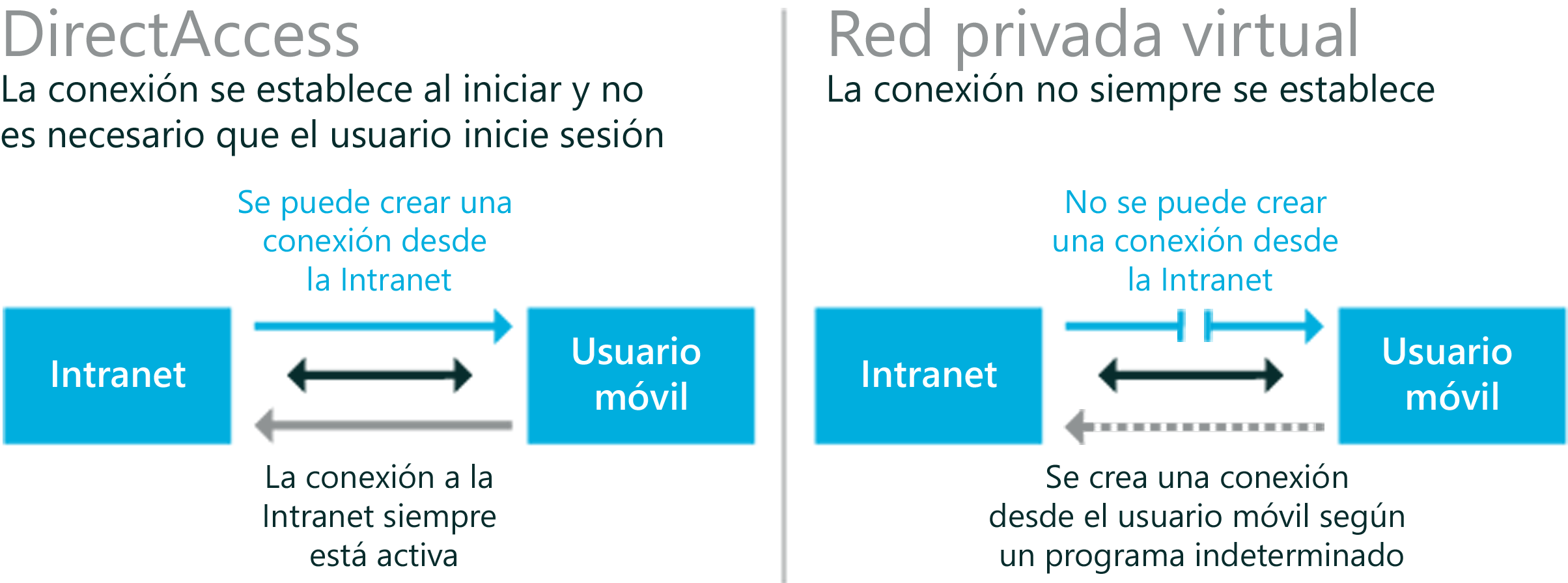 Con Windows 8 Enterprise y Windows Server 2012, DirectAccess es más simple de implementar y administrar.