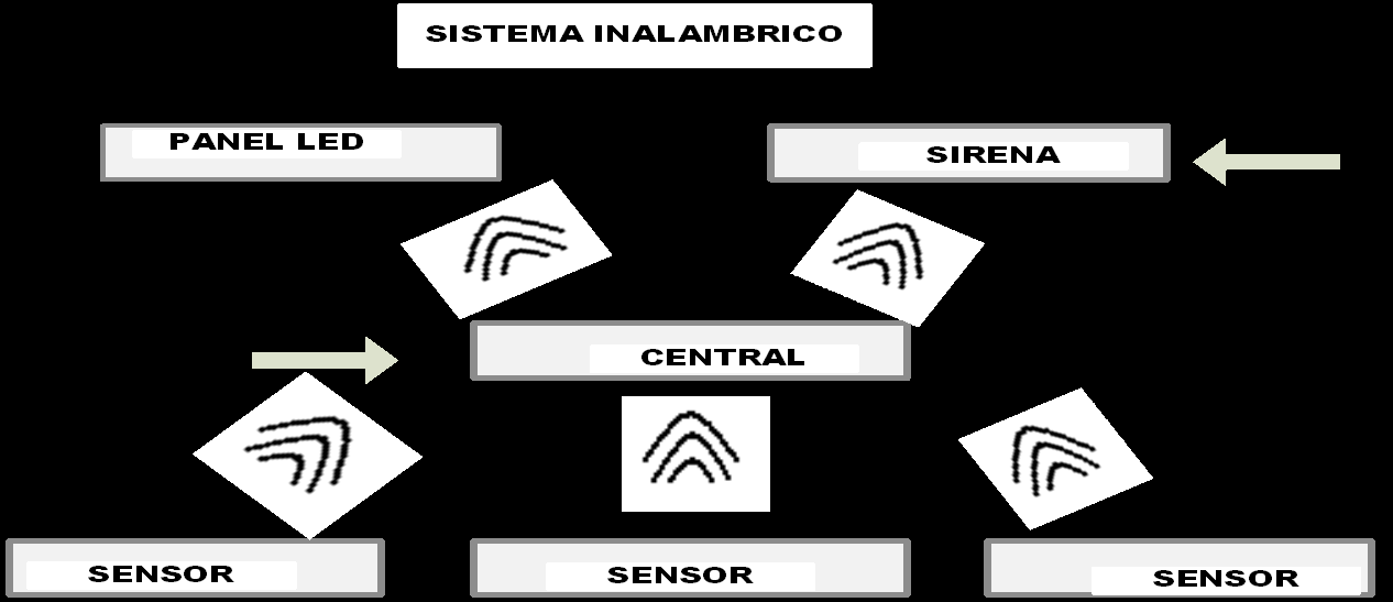 Fig. 1.5 Sistema Inalámbrico 1.2.