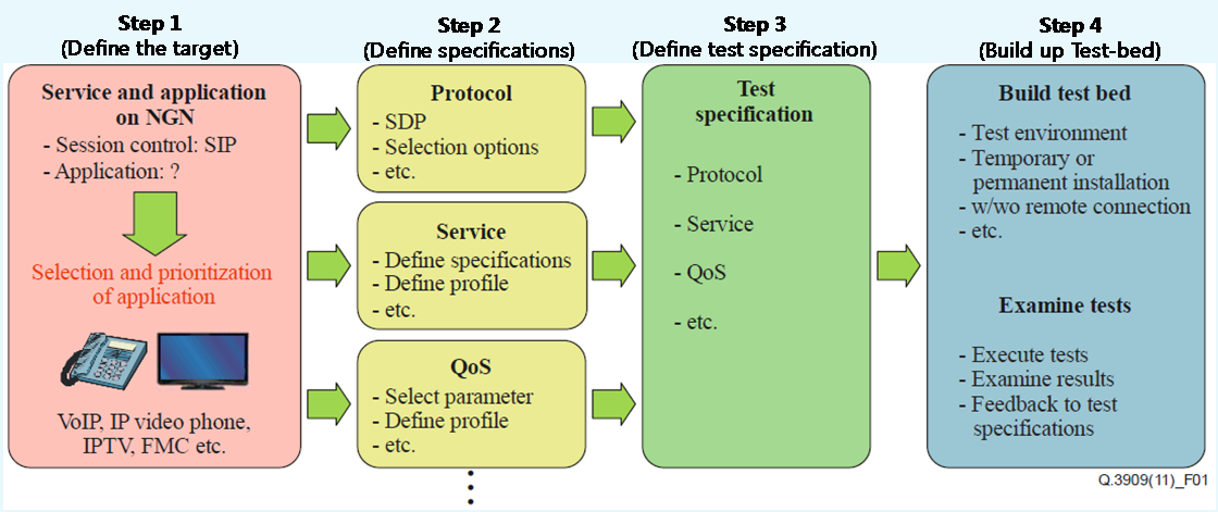 Figure 4-1: Typical NGN conformance and interoperability test specification process 4.