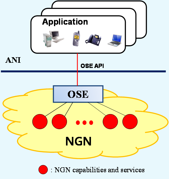 Figure 2-1: Open service environment capabilities in NGN Service requirements of NGN-OSE capabilities are defined as followings: Provide standard APIs for application providers and/or developers to