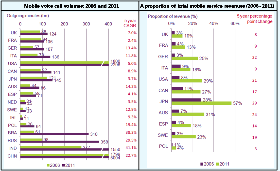 Figure 1-4 shows the status of mobile voice call minutes and revenues by Ofcom report.