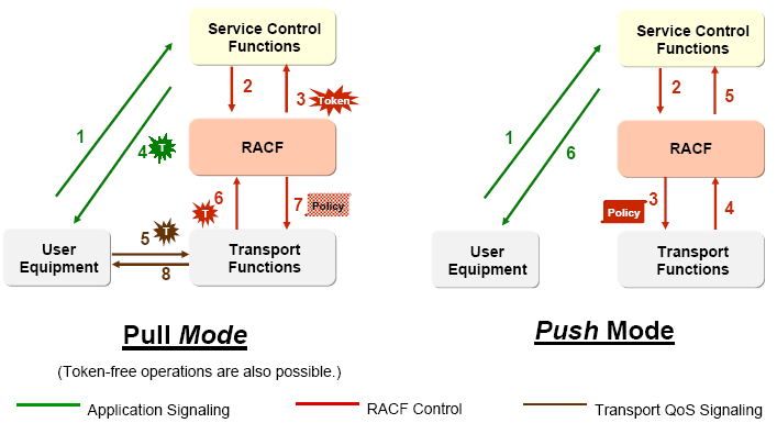 Figure 2-2: Pull and Push mode of RACF operation Resource control states: Regardless of the QoS negotiation capability of a particular CPE and the use of a particular resource control mode, the QoS