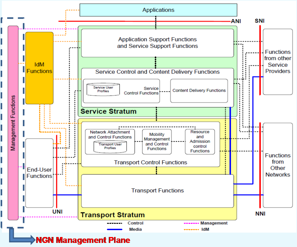 The NGN Management architecture will be divided into four different architectural views as shown in Figure 2-2 as followings: Business Process View: The business process view, based on the etom model