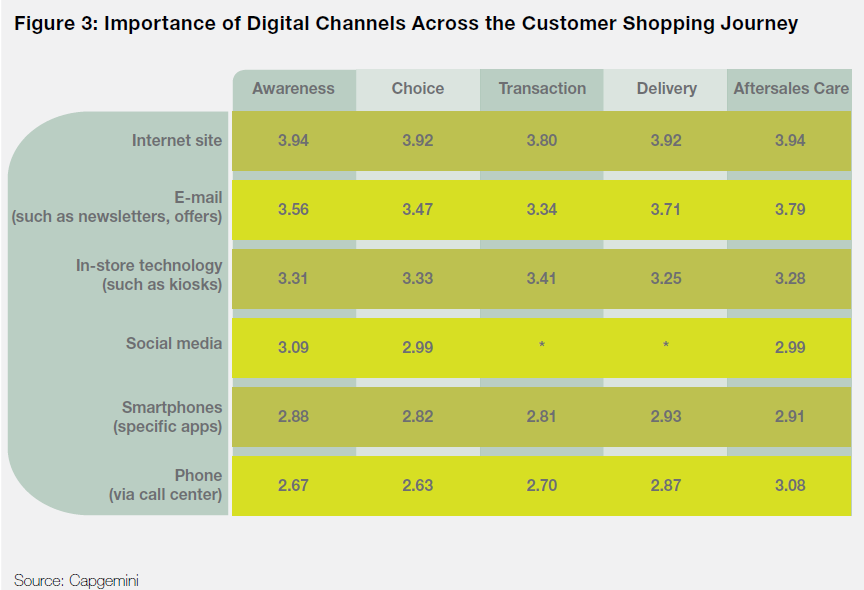 Fuente: Digital Shopper Relevancy Cap