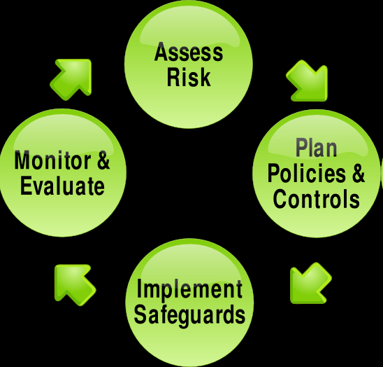 and deciding what countermeasures, if any, to take in reducing risk to an acceptable level, based on the value of the information