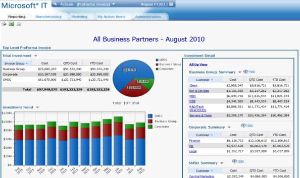 Business Partner View In-Production Aplicativo de chargeback MICROSOFT Client, Ent &