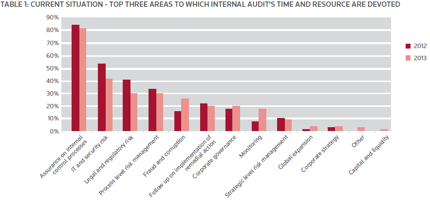 State of Internal Audit 2013