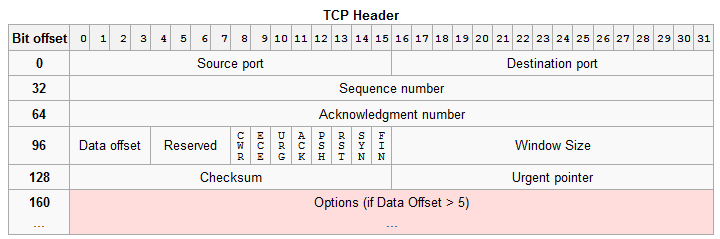 Encabezado del TCP (RFC 793) CWR (1 bit) Congestion Window Reduced (CWR) flag is set by the sending host to indicate that it received a TCP segment with the ECE flag set and had responded in