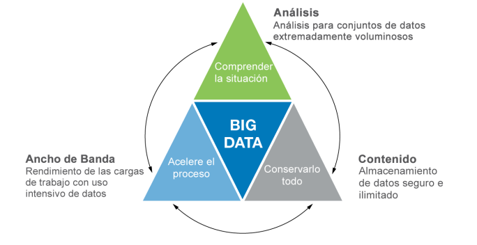 Figura 2) El ABC de Big Data de NetApp: Analytics,