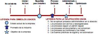Gobernabilidad de TI COBIT Control OBjectives for Information