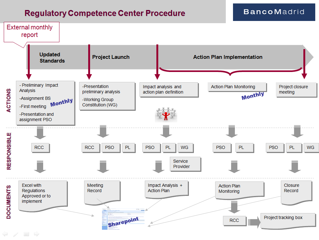 As an overall summary of the procedure created for Regulatory Competence Centre in Banco Madrid, is attached an image with the entire process simplified graphical form: References Used The