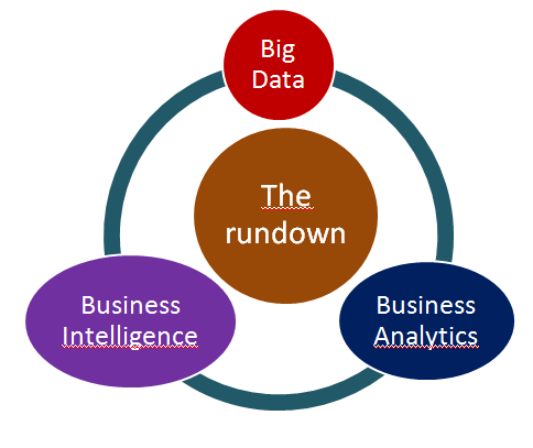 analytics is the subset of BI based